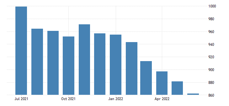 united states civilian labor force level men veterans world war ii or korean war or vietnam era 18 years and over fed data