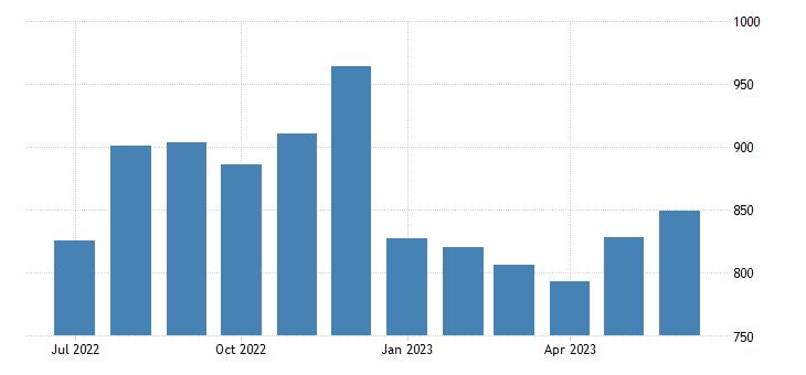united states civilian labor force level veterans world war ii or korean war or vietnam era 18 years and over fed data