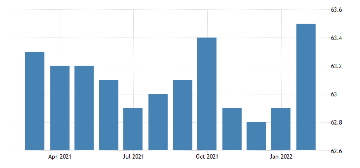 united states civilian labor force participation rate some college or associate degree 25 years and over fed data