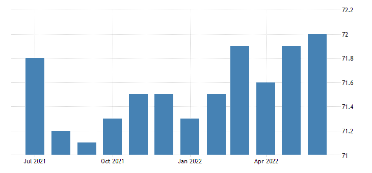 united states civilian labor force participation rate with no disability 16 to 64 years women fed data