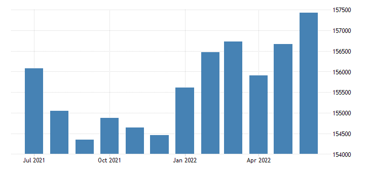 united states civilian labor force with no disability 16 years and over fed data