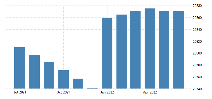 united states civilian noninstitutional population  20 to 24 years fed data