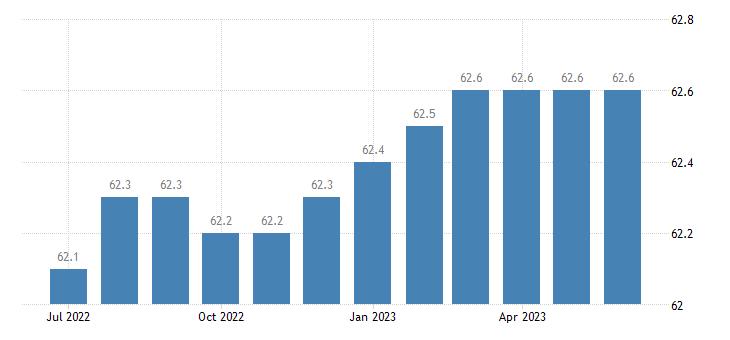 united states civilian participation rate percent m sa fed data