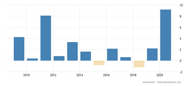 united states claims on central government annual growth as percent of broad money wb data