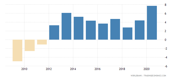 united states claims on other sectors of the domestic economy annual growth as percent of broad money wb data