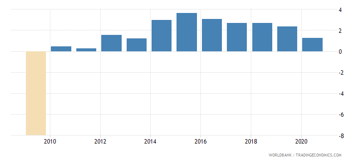united states claims on private sector annual growth as percent of broad money wb data