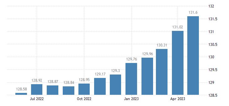 united states coincident economic activity index for illinois jul 1992 100 m na fed data