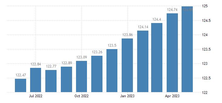 united states coincident economic activity index for mississippi jul 1992 100 m na fed data