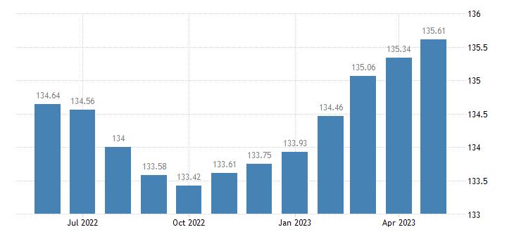 united states coincident economic activity index for missouri jul 1992 100 m na fed data