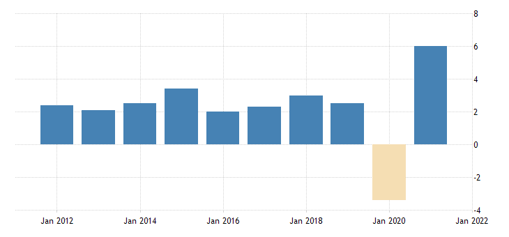 united states command basis gross domestic product fed data