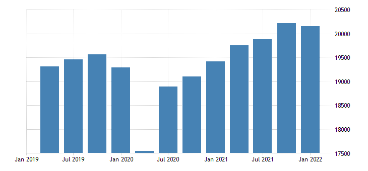 united states command basis real gross domestic product bil of chn 2009 dollar fed data
