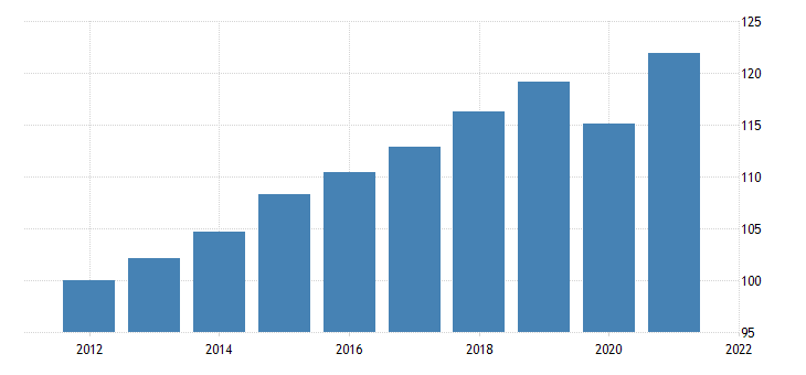 united states command basis real gross domestic product chain type quantity index fed data