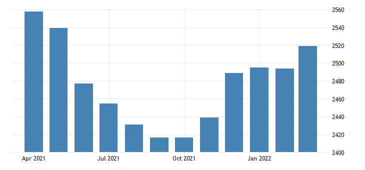 united states commercial and industrial loans at all commercial banks bil of $ m sa fed data