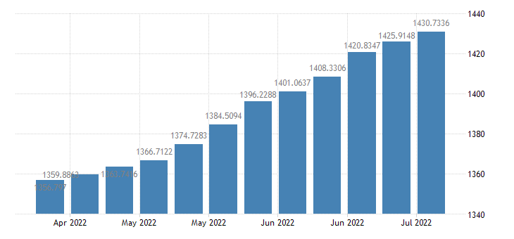 united states commercial and industrial loans of weekly reporting large commercial banks bil of $ w sa fed data
