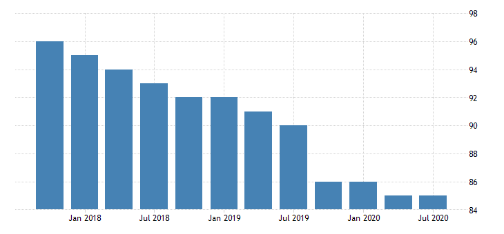 united states commercial banks in arkansas number q na fed data