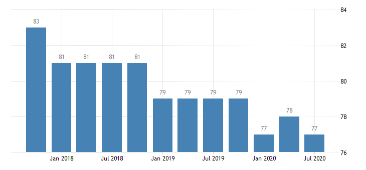 united states commercial banks in indiana number q na fed data