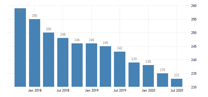 united states commercial banks in missouri number q na fed data
