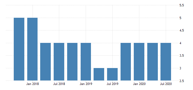 united states commercial banks in new hampshire fed data