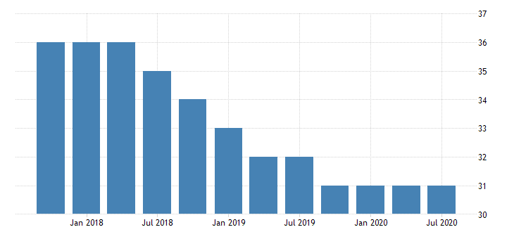 united states commercial banks in new mexico fed data