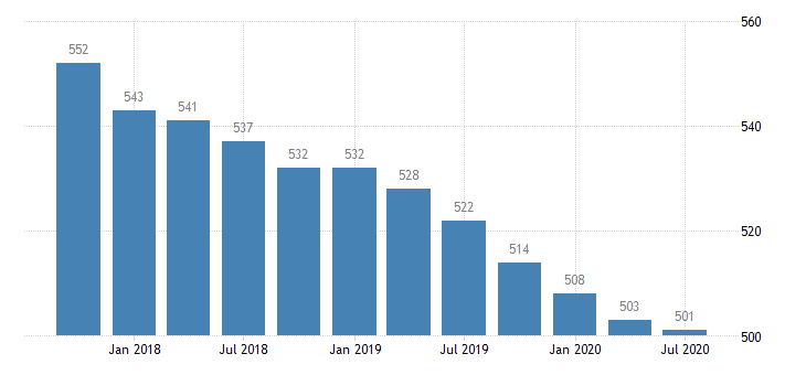 united states commercial banks in the 8th district number q na fed data