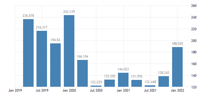 united states commercial paper  liabilities  balance sheet of nonfarm nonfinancial corporate business bil of $ q nsa fed data