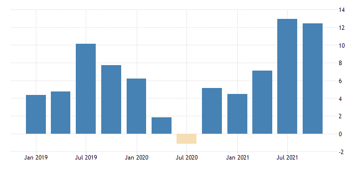 united states commercial real estate prices for united states fed data