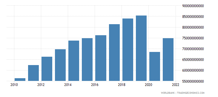 united states commercial service exports us dollar wb data