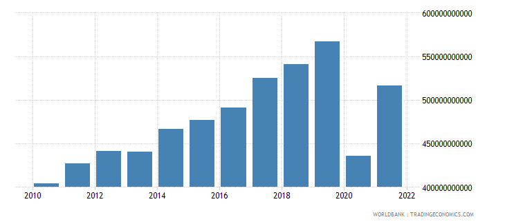 united states commercial service imports us dollar wb data