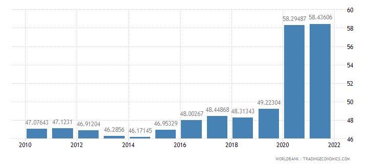 united states communications computer etc percent of service exports bop wb data