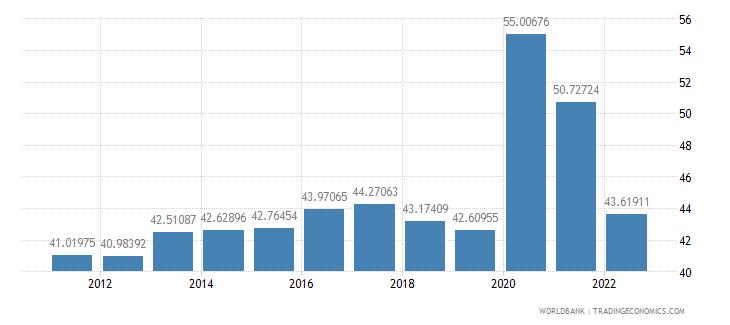 united states communications computer etc percent of service imports bop wb data