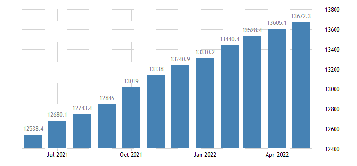 united states compensation of employees received bil of $ m saar fed data