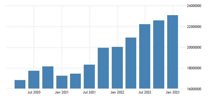 united states construction earnings in arizona fed data