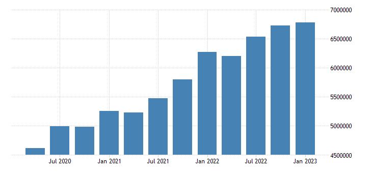 united states construction earnings in idaho fed data