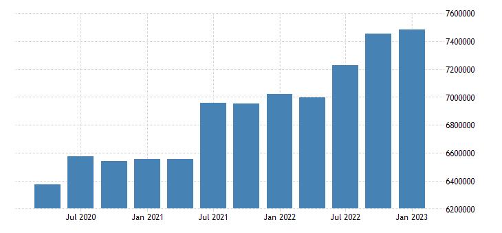 united states construction earnings in kansas fed data