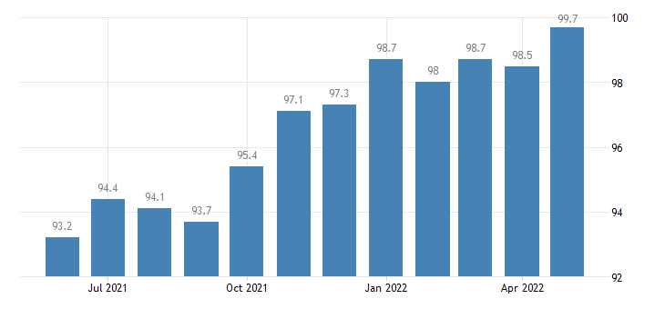 united states construction employment in alabama thous of persons m sa fed data