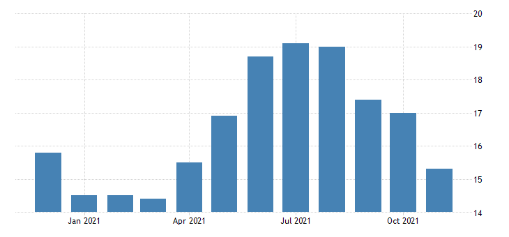 united states construction employment in alaska thous of persons m nsa fed data