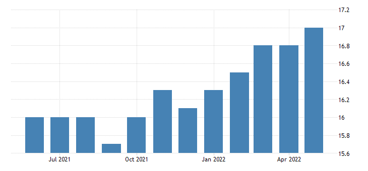 united states construction employment in alaska thous of persons m sa fed data