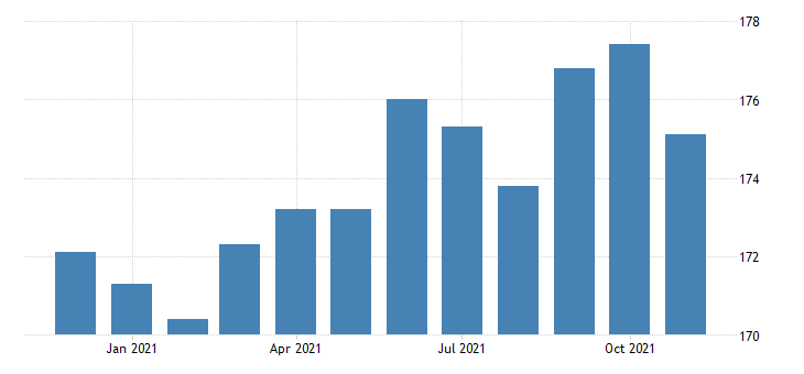 united states construction employment in arizona thous of persons m nsa fed data