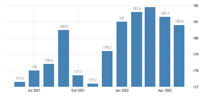 united states construction employment in arizona thous of persons m sa fed data