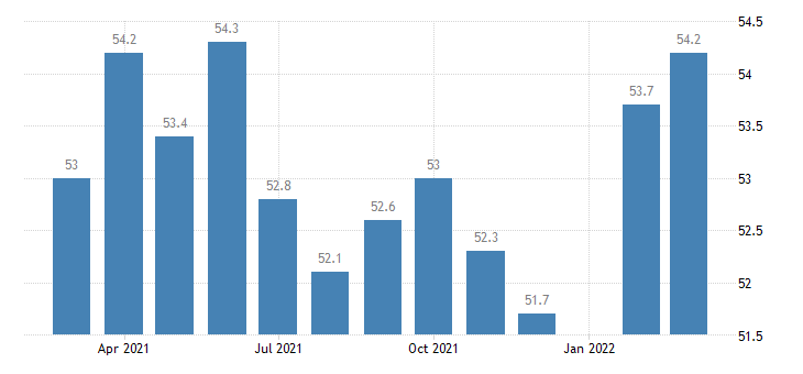 united states construction employment in arkansas thous of persons m nsa fed data