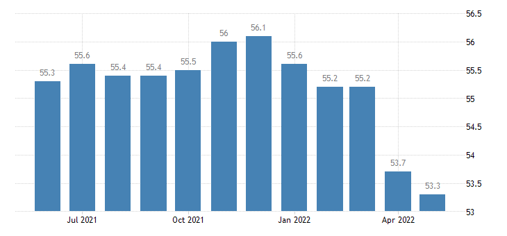 united states construction employment in arkansas thous of persons m sa fed data