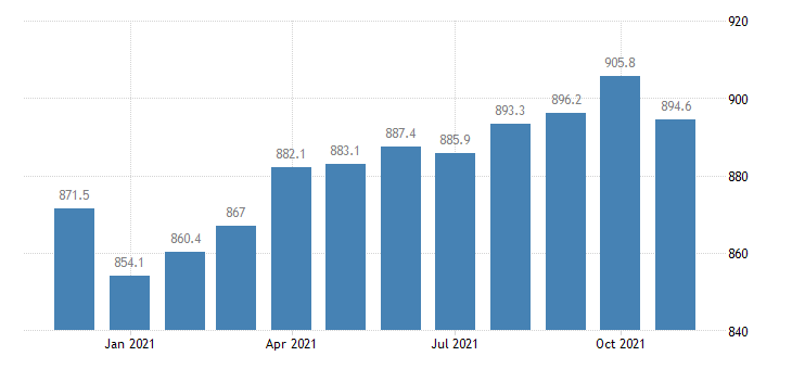 united states construction employment in california thous of persons m nsa fed data