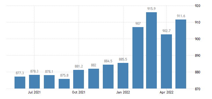 united states construction employment in california thous of persons m sa fed data