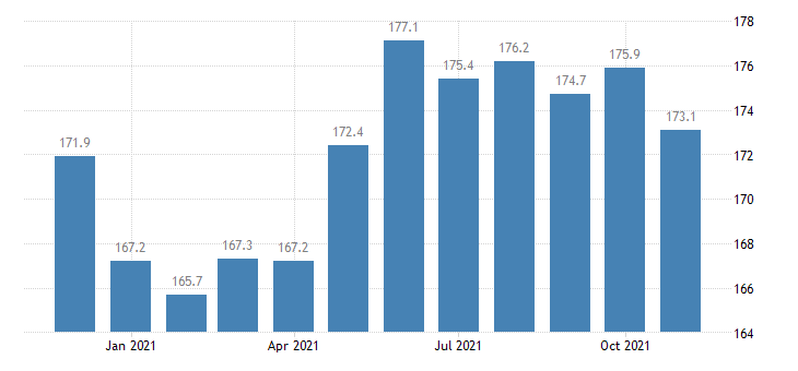 united states construction employment in colorado thous of persons m nsa fed data