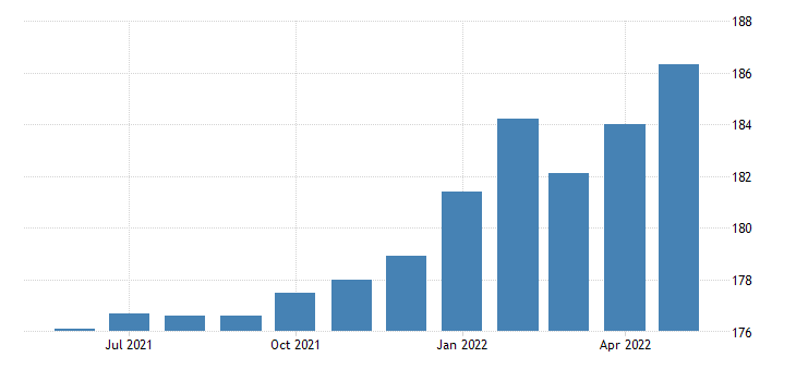 united states construction employment in colorado thous of persons m sa fed data