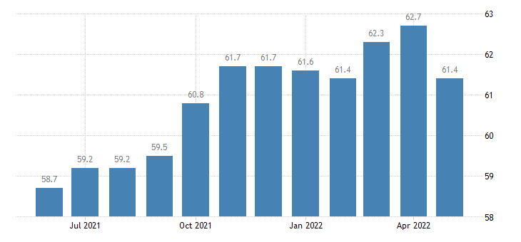 united states construction employment in connecticut thous of persons m sa fed data