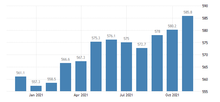 united states construction employment in florida thous of persons m nsa fed data
