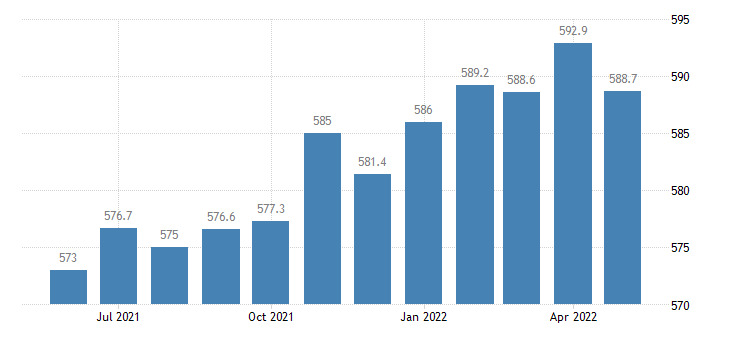 united states construction employment in florida thous of persons m sa fed data
