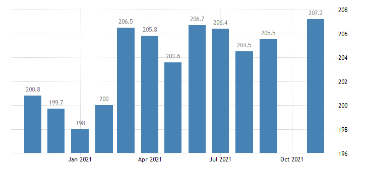 united states construction employment in georgia thous of persons m nsa fed data