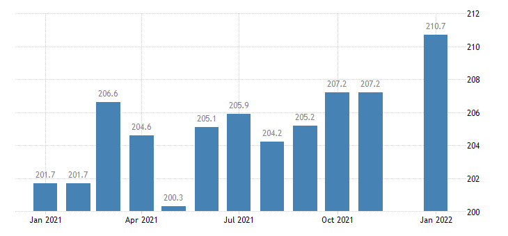united states construction employment in georgia thous of persons m sa fed data